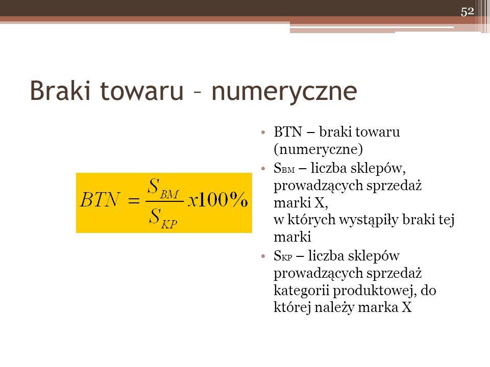 Braki towaru – numeryczne BTN – braki towaru (numeryczne) S BM – liczba sklepów, prowadzących sprzedaż marki X, w których wystąpiły braki tej marki S KP – liczba sklepów prowadzących sprzedaż kategorii produktowej, do której należy marka X 52
