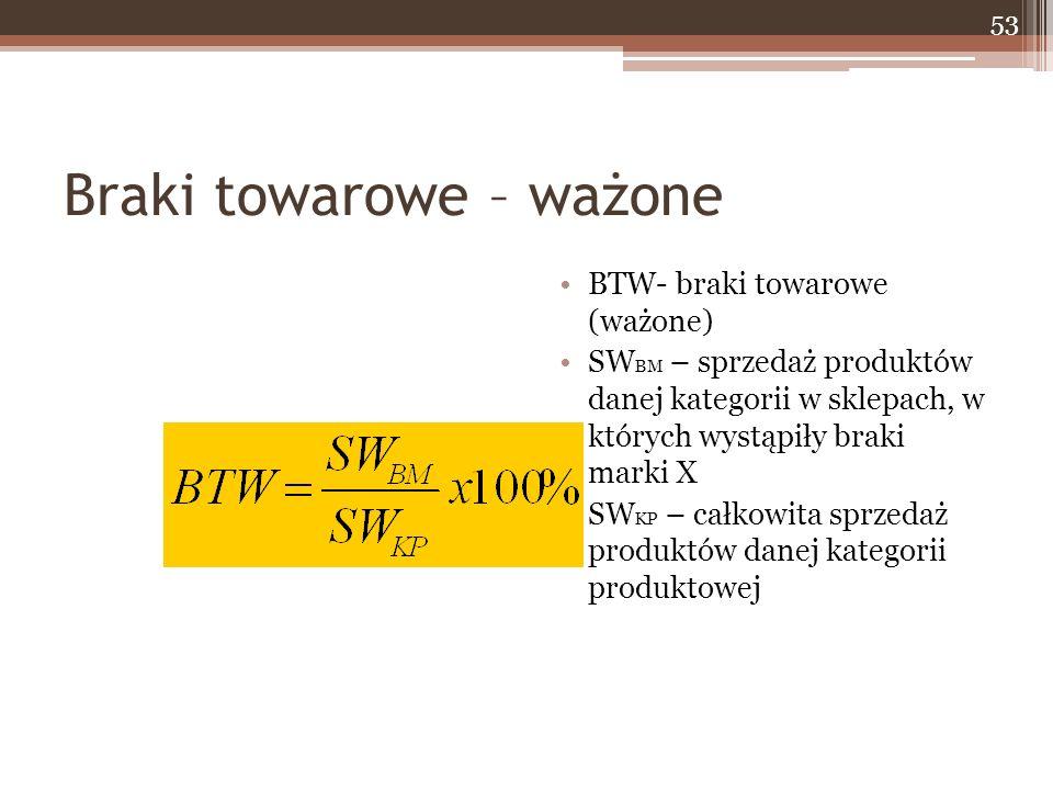 Braki towarowe – ważone BTW- braki towarowe (ważone) SW BM – sprzedaż produktów danej kategorii w sklepach, w których wystąpiły braki marki X SW KP – całkowita sprzedaż produktów danej kategorii produktowej 53