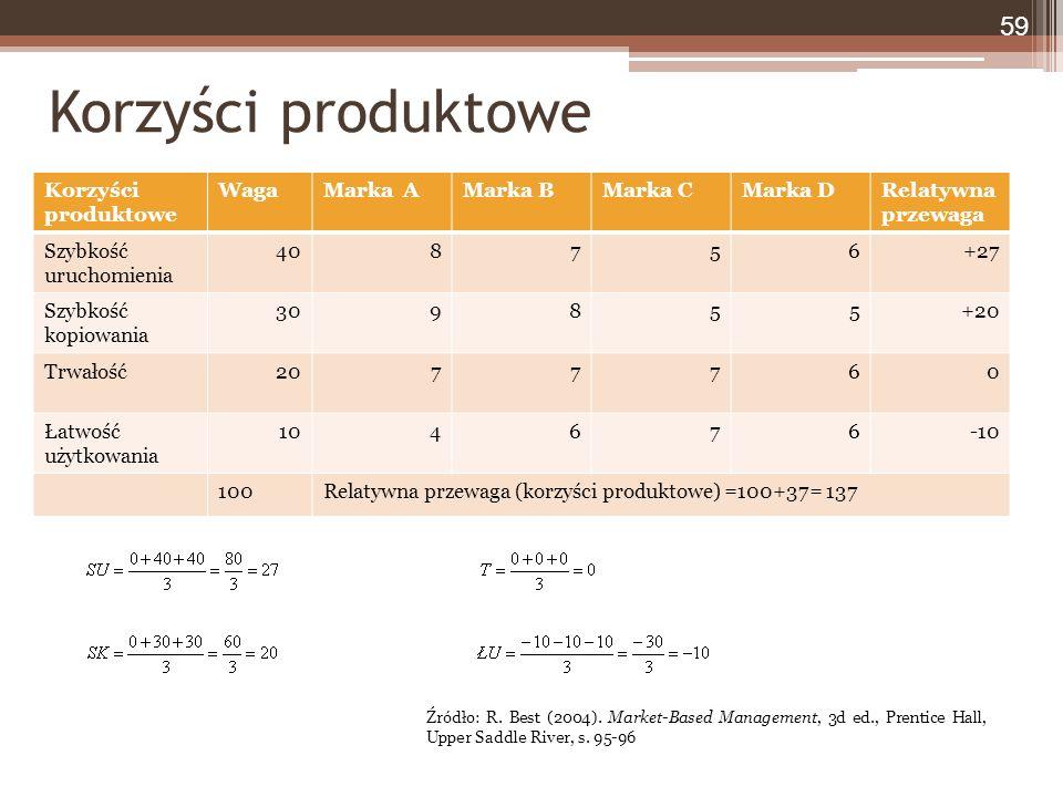 Korzyści produktowe WagaMarka AMarka BMarka CMarka DRelatywna przewaga Szybkość uruchomienia 408756+27 Szybkość kopiowania 309855+20 Trwałość2077760 Łatwość użytkowania 104676-10 100Relatywna przewaga (korzyści produktowe) =100+37= 137 Korzyści produktowe 59 Źródło: R.