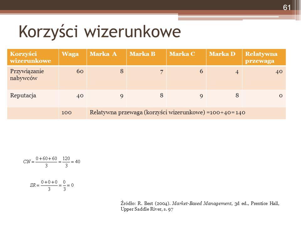 Korzyści wizerunkowe WagaMarka AMarka BMarka CMarka DRelatywna przewaga Przywiązanie nabywców 60876440 Reputacja4098980 100Relatywna przewaga (korzyści wizerunkowe) =100+40= 140 Korzyści wizerunkowe 61 Źródło: R.