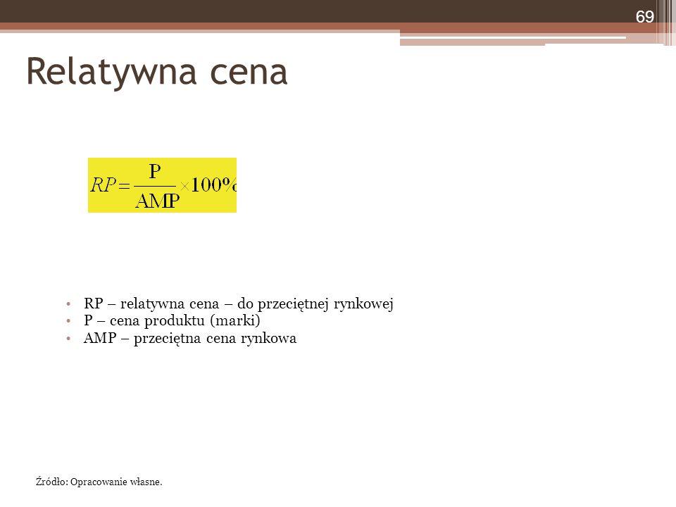 Relatywna cena RP – relatywna cena – do przeciętnej rynkowej P – cena produktu (marki) AMP – przeciętna cena rynkowa 69 Źródło: Opracowanie własne.