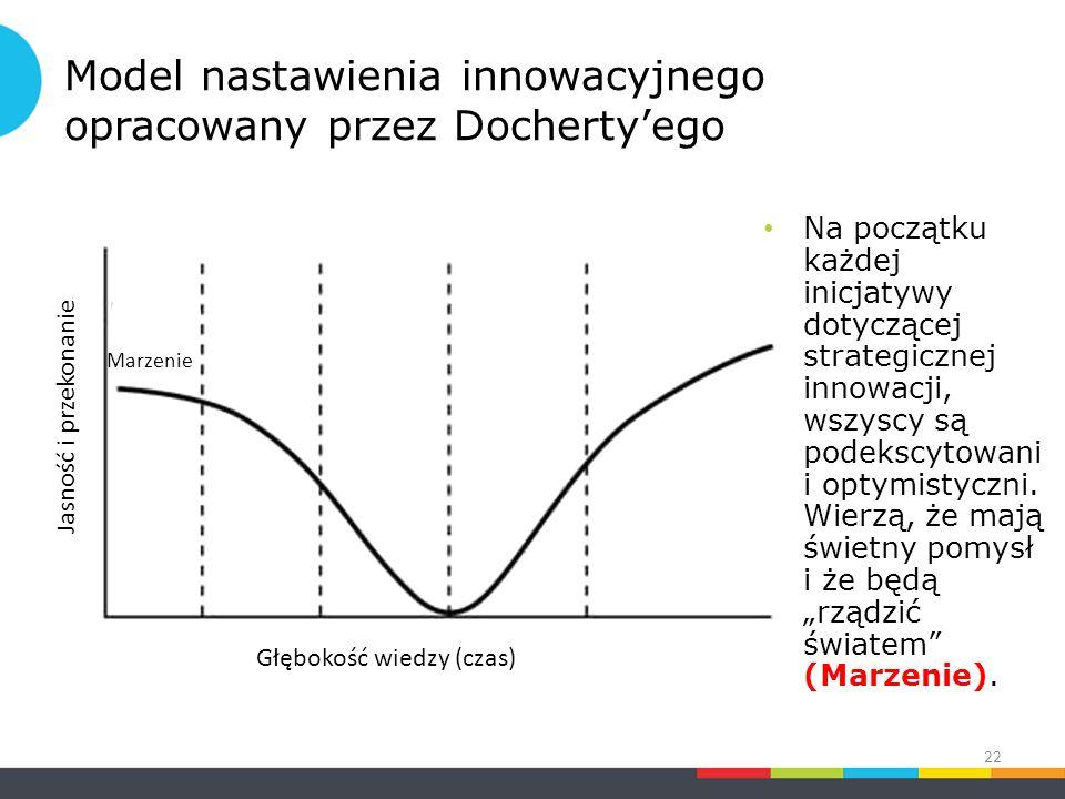 Model nastawienia innowacyjnego opracowany przez Docherty'ego Na początku każdej inicjatywy dotyczącej strategicznej innowacji, wszyscy są podekscytowani i optymistyczni.