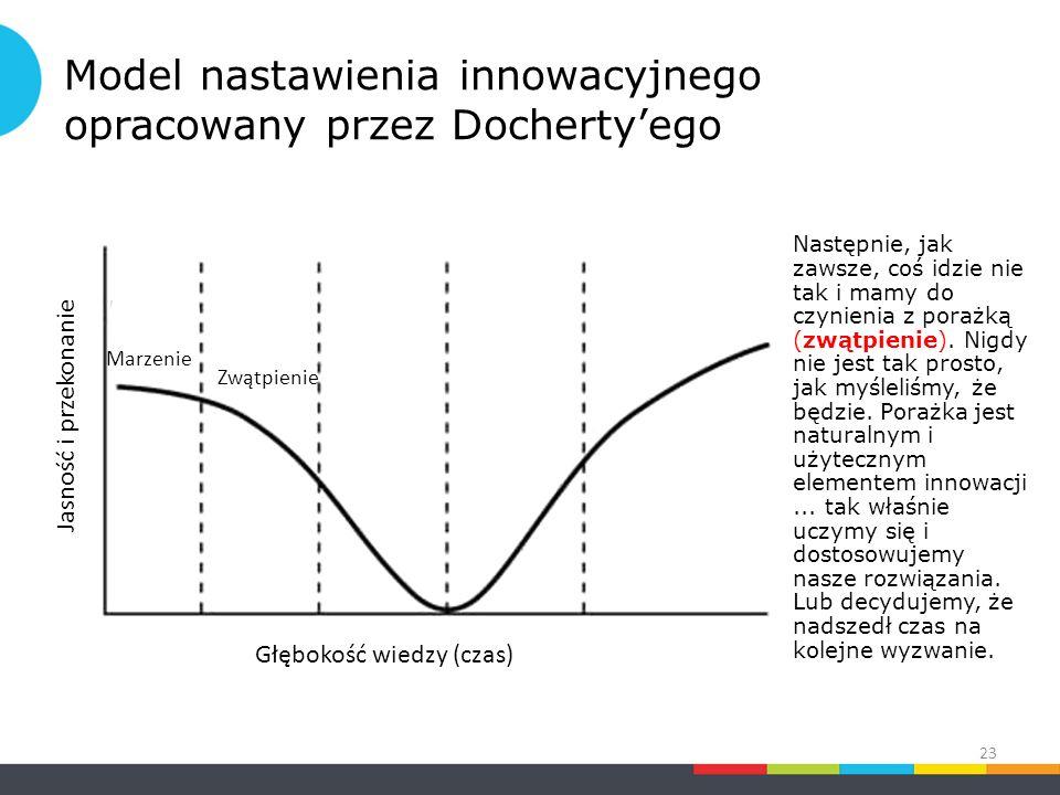 Model nastawienia innowacyjnego opracowany przez Docherty'ego Następnie, jak zawsze, coś idzie nie tak i mamy do czynienia z porażką (zwątpienie).