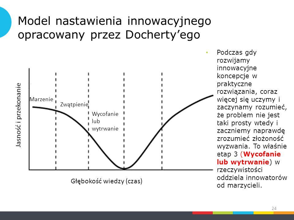 Model nastawienia innowacyjnego opracowany przez Docherty'ego Podczas gdy rozwijamy innowacyjne koncepcje w praktyczne rozwiązania, coraz więcej się uczymy i zaczynamy rozumieć, że problem nie jest taki prosty wtedy i zaczniemy naprawdę zrozumieć złożoność wyzwania.