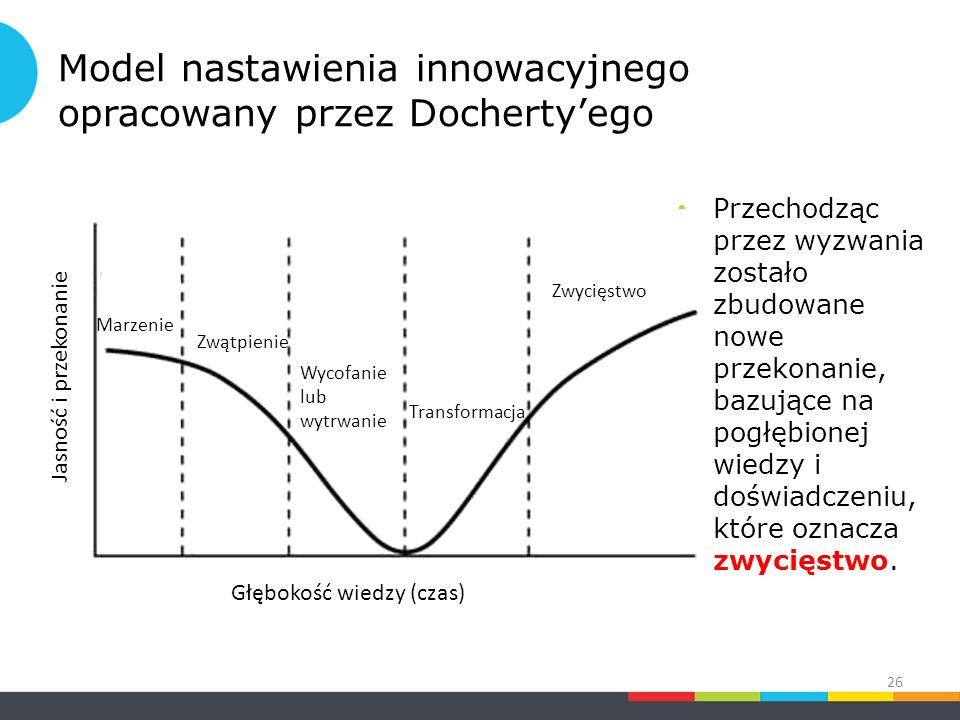 Model nastawienia innowacyjnego opracowany przez Docherty'ego Przechodząc przez wyzwania zostało zbudowane nowe przekonanie, bazujące na pogłębionej wiedzy i doświadczeniu, które oznacza zwycięstwo.