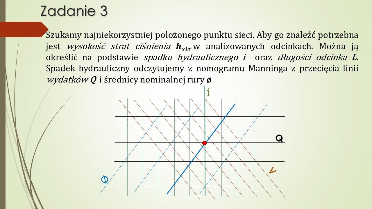 Zadanie 3 V ø Q i