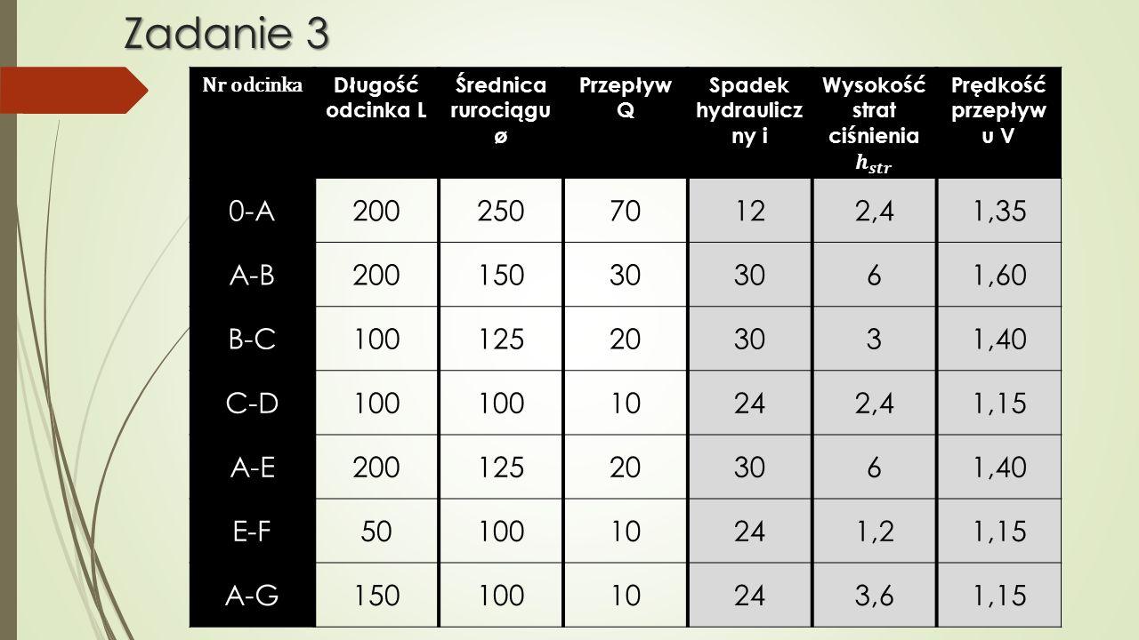 Nr odcinka Długość odcinka L Średnica rurociągu ø Przepływ Q Spadek hydraulicz ny i Prędkość przepływ u V 0-A20025070122,41,35 A-B20015030 61,60 B-C10