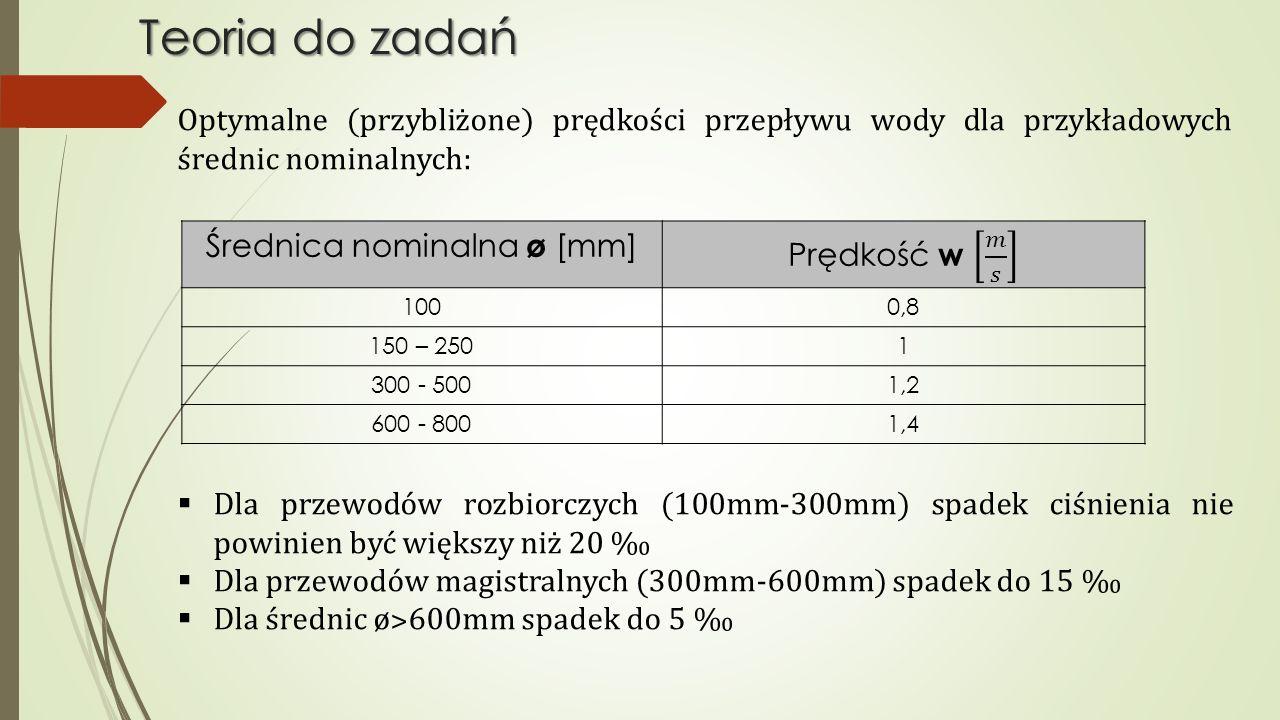 Optymalne (przybliżone) prędkości przepływu wody dla przykładowych średnic nominalnych:  Dla przewodów rozbiorczych (100mm-300mm) spadek ciśnienia ni