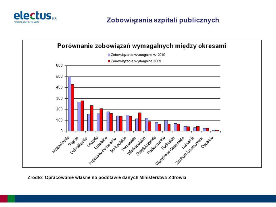 Źródło: Opracowanie własne na podstawie danych Ministerstwa Zdrowia