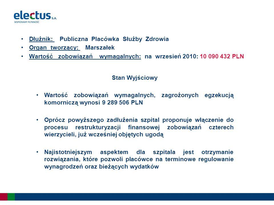 Dłużnik: Publiczna Placówka Służby Zdrowia Organ tworzący: Marszałek Wartość zobowiązań wymagalnych: na wrzesień 2010: 10 090 432 PLN Stan Wyjściowy Wartość zobowiązań wymagalnych, zagrożonych egzekucją komorniczą wynosi 9 289 506 PLN Oprócz powyższego zadłużenia szpital proponuje włączenie do procesu restrukturyzacji finansowej zobowiązań czterech wierzycieli, już wcześniej objętych ugodą Najistotniejszym aspektem dla szpitala jest otrzymanie rozwiązania, które pozwoli placówce na terminowe regulowanie wynagrodzeń oraz bieżących wydatków