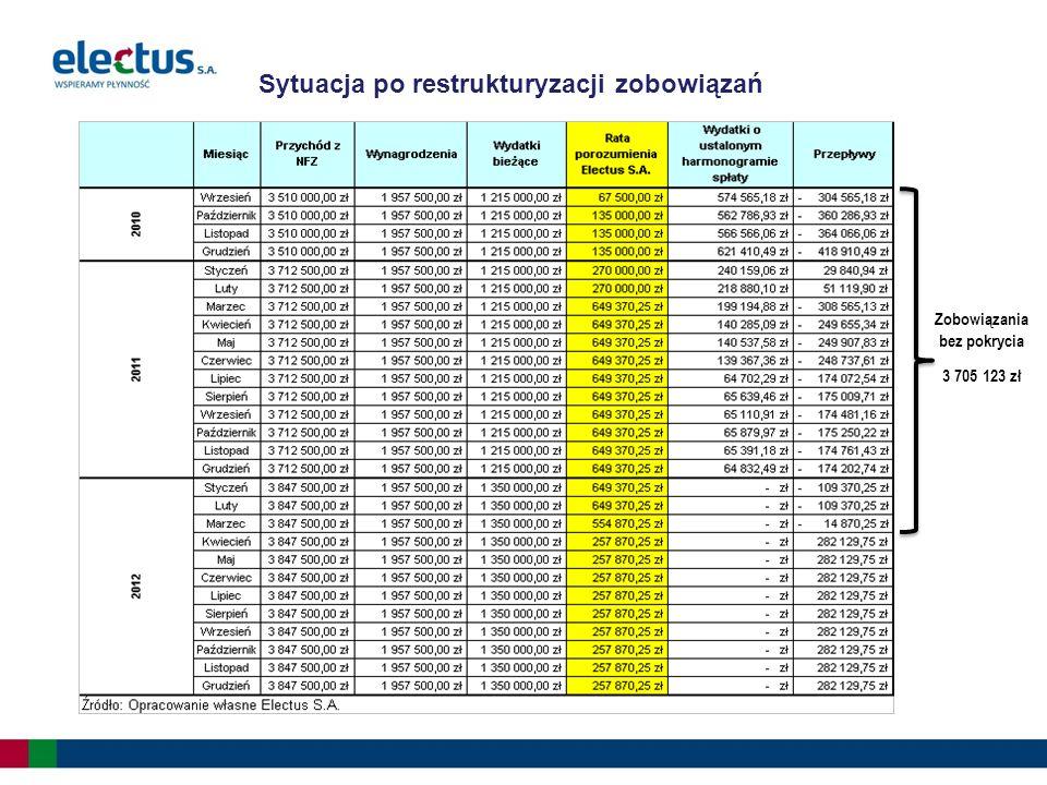 Sytuacja po restrukturyzacji zobowiązań Zobowiązania bez pokrycia 3 705 123 zł