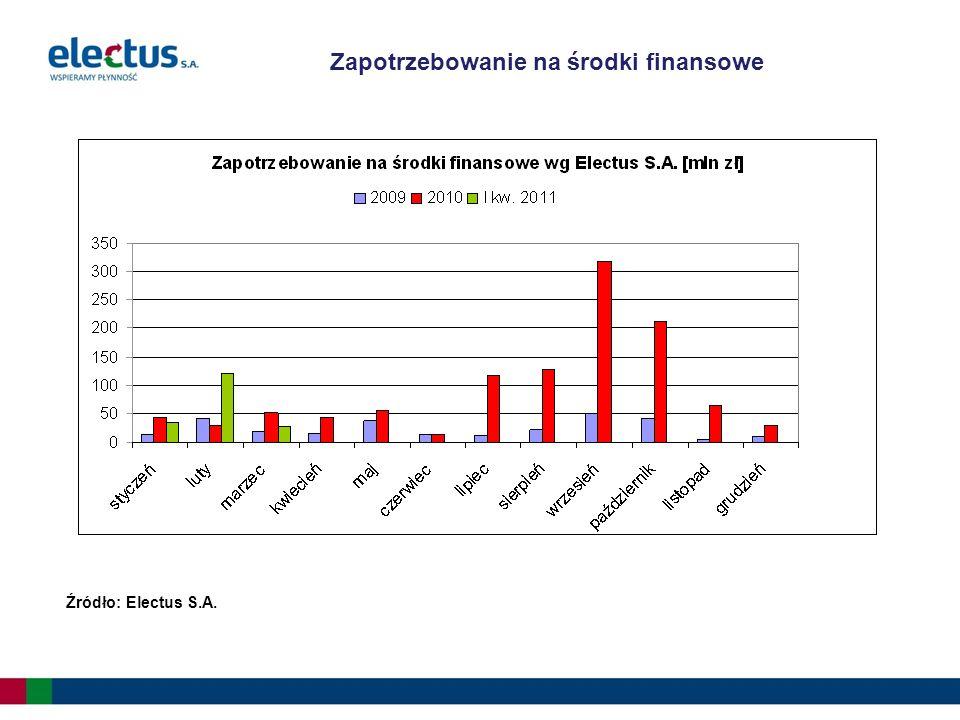 Zapotrzebowanie na środki finansowe Źródło: Electus S.A.