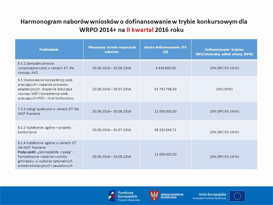 Harmonogram naborów wniosków o dofinansowanie w trybie konkursowym dla WRPO 2014+ na II kwartał 2016 roku Poddziałanie Planowany termin rozpoczęcia naborów Kwota dofinansowania EFS (zł) Dofinansowanie krajowe (BP)/minimalny wkład własny (WW) 6.3.2 Samozatrudnienie i przedsiębiorczość w ramach ZIT dla rozwoju AKO 30.06.2016 – 30.08.20164 616 800,0010% (BP) 5% (WW) 6.5 Doskonalenie kompetencji osób pracujących i wsparcie procesów adaptacyjnych.