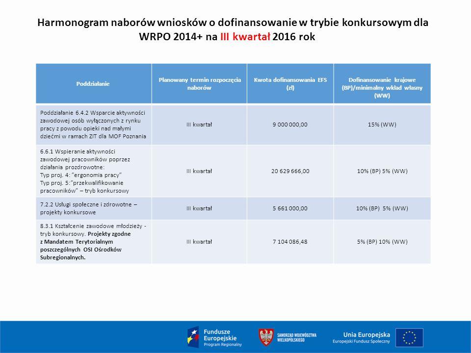 Harmonogram naborów wniosków o dofinansowanie w trybie konkursowym dla WRPO 2014+ na III kwartał 2016 rok Poddziałanie Planowany termin rozpoczęcia naborów Kwota dofinansowania EFS (zł) Dofinansowanie krajowe (BP)/minimalny wkład własny (WW) Poddziałanie 6.4.2 Wsparcie aktywności zawodowej osób wyłączonych z rynku pracy z powodu opieki nad małymi dziećmi w ramach ZIT dla MOF Poznania III kwartał9 000 000,0015% (WW) 6.6.1 Wspieranie aktywności zawodowej pracowników poprzez działania prozdrowotne: Typ proj.