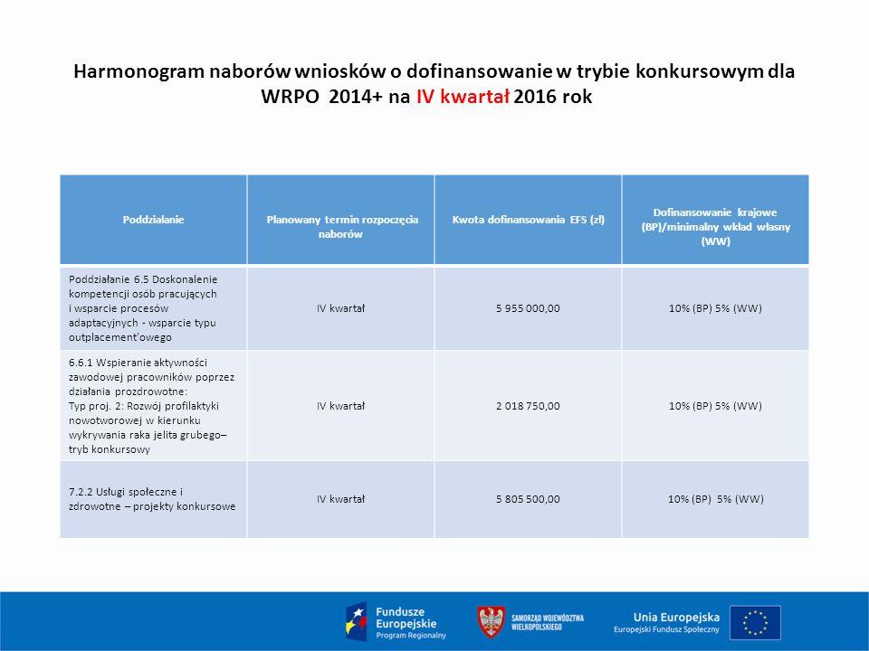Harmonogram naborów wniosków o dofinansowanie w trybie konkursowym dla WRPO 2014+ na IV kwartał 2016 rok Poddziałanie Planowany termin rozpoczęcia naborów Kwota dofinansowania EFS (zł) Dofinansowanie krajowe (BP)/minimalny wkład własny (WW) Poddziałanie 6.5 Doskonalenie kompetencji osób pracujących i wsparcie procesów adaptacyjnych - wsparcie typu outplacement owego IV kwartał5 955 000,0010% (BP) 5% (WW) 6.6.1 Wspieranie aktywności zawodowej pracowników poprzez działania prozdrowotne: Typ proj.