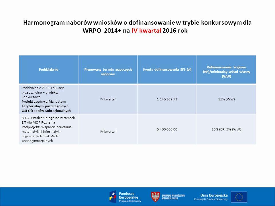 Harmonogram naborów wniosków o dofinansowanie w trybie konkursowym dla WRPO 2014+ na IV kwartał 2016 rok Poddziałanie Planowany termin rozpoczęcia naborów Kwota dofinansowania EFS (zł) Dofinansowanie krajowe (BP)/minimalny wkład własny (WW) Poddziałanie 8.1.1 Edukacja przedszkolna – projekty konkursowe Projekt zgodny z Mandatem Terytorialnym poszczególnych OSI Ośrodków Subregionalnych IV kwartał1 146 809,7315% (WW) 8.1.4 Kształcenie ogólne w ramach ZIT dla MOF Poznania Podprojekt: Wsparcie nauczania matematyki i informatyki w gimnazjach i szkołach ponadgimnazjalnych IV kwartał 5 400 000,0010% (BP) 5% (WW)