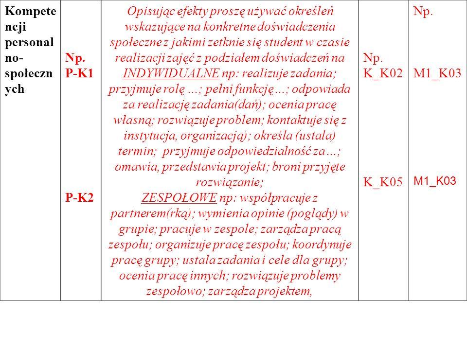 Kompete ncji personal no- społeczn ych Np. P-K1 P-K2 Opisując efekty proszę używać określeń wskazujące na konkretne doświadczenia społeczne z jakimi z