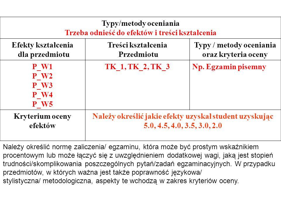 Typy/metody oceniania Trzeba odnieść do efektów i treści kształcenia Efekty kształcenia dla przedmiotu Treści kształcenia Przedmiotu Typy / metody oceniania oraz kryteria oceny P_W1 P_W2 P_W3 P_W4 P_W5 TK_1, TK_2, TK_3Np.