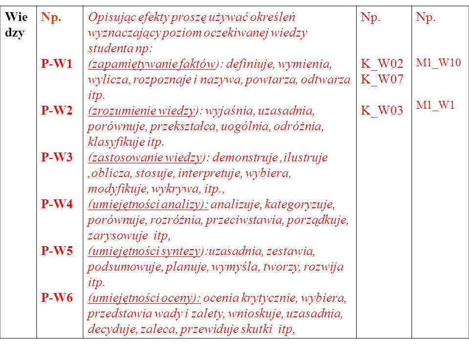 Wie dzy Np. P-W1 P-W2 P-W3 P-W4 P-W5 P-W6 Opisując efekty proszę używać określeń wyznaczający poziom oczekiwanej wiedzy studenta np: (zapamiętywanie f