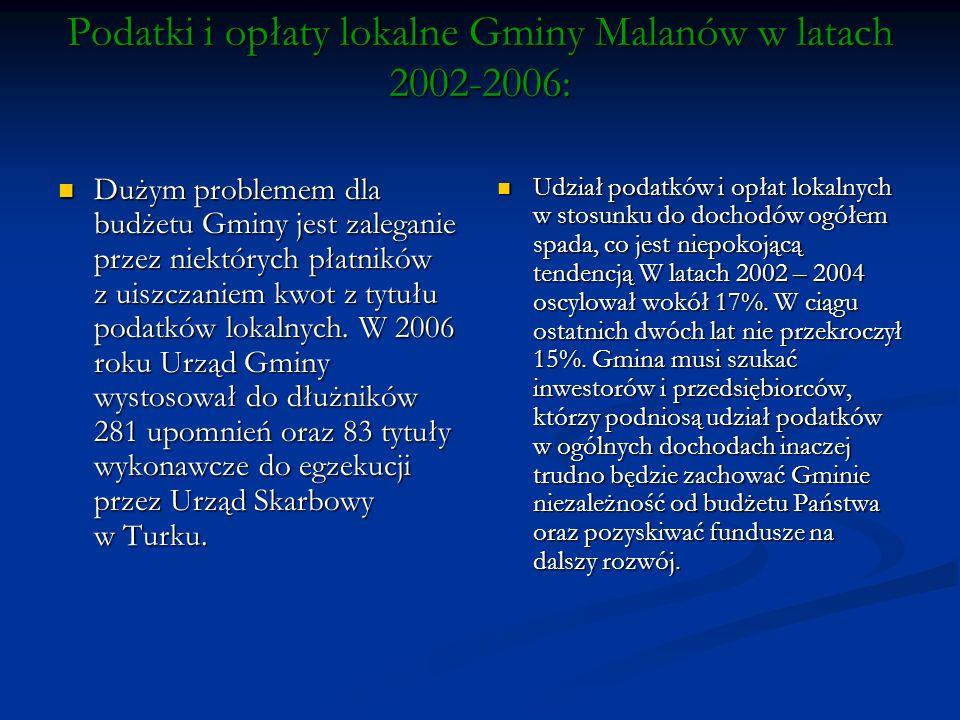 Podatki i opłaty lokalne Gminy Malanów w latach 2002-2006: Dużym problemem dla budżetu Gminy jest zaleganie przez niektórych płatników z uiszczaniem kwot z tytułu podatków lokalnych.