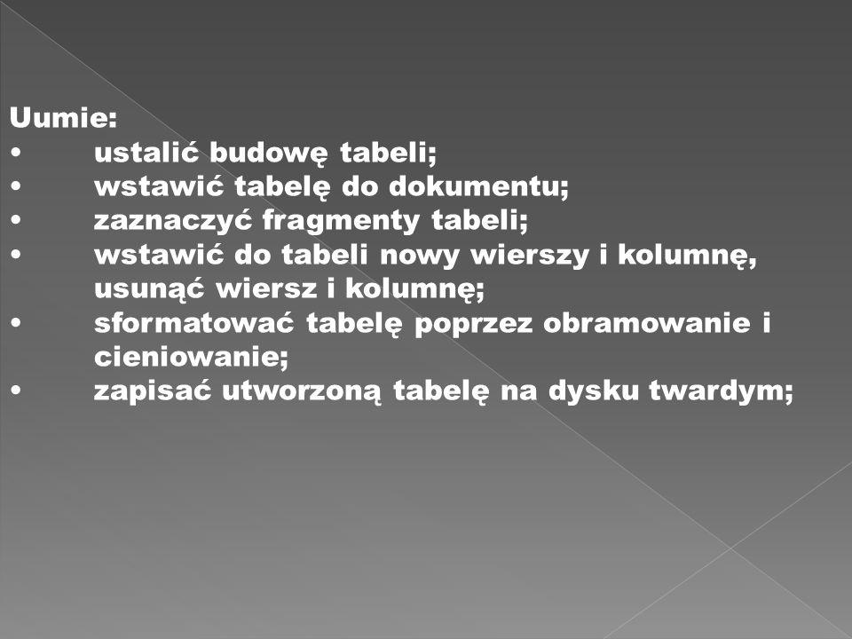 Uumie: ustalić budowę tabeli; wstawić tabelę do dokumentu; zaznaczyć fragmenty tabeli; wstawić do tabeli nowy wierszy i kolumnę, usunąć wiersz i kolumnę; sformatować tabelę poprzez obramowanie i cieniowanie; zapisać utworzoną tabelę na dysku twardym;