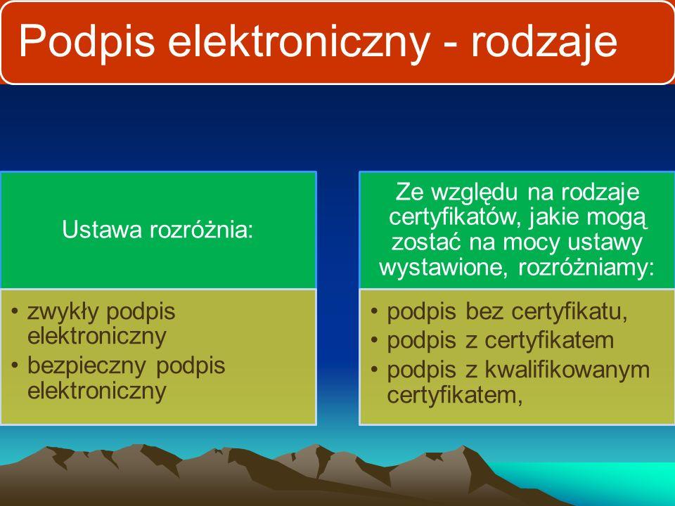 Podpis elektroniczny W Dyrektywie Parlamentu Europejskiego i Rady Unii Europejskiej z dnia 13.12.1999 r.