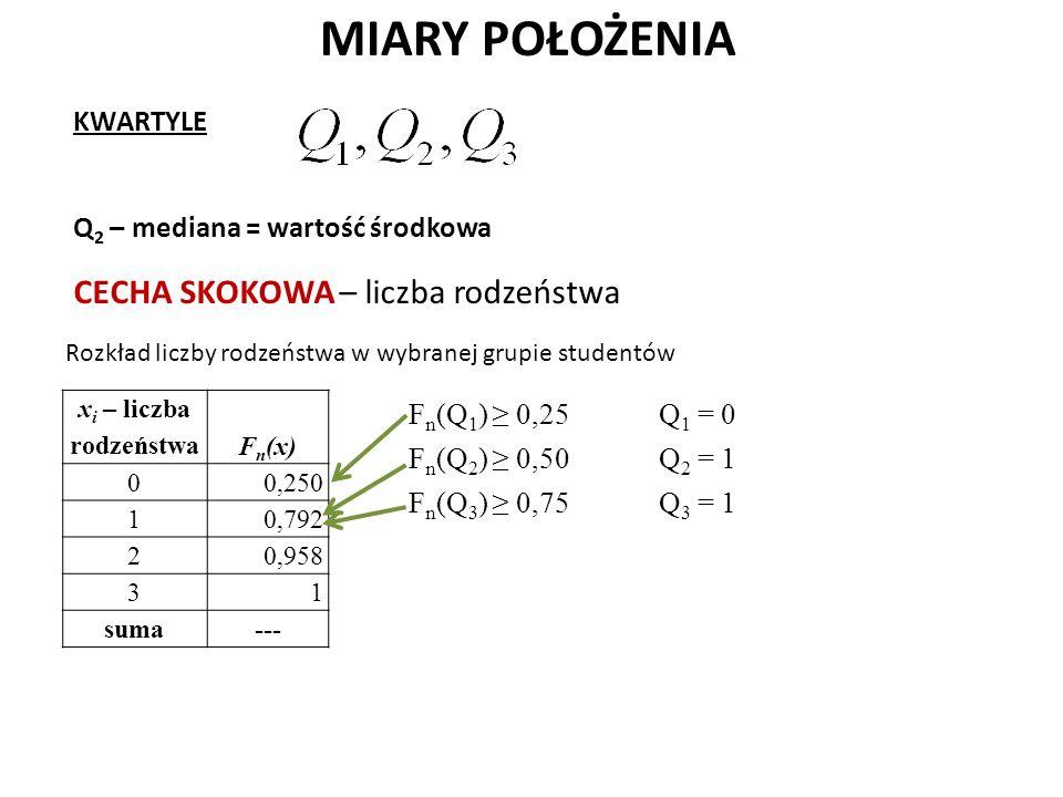 MIARY POŁOŻENIA KWARTYLE Q 2 – mediana = wartość środkowa x i – liczba rodzeństwa F n (x) 0 0,250 1 0,792 2 0,958 3 1 suma--- Rozkład liczby rodzeństwa w wybranej grupie studentów CECHA SKOKOWA – liczba rodzeństwa F n (Q 1 ) ≥ 0,25 F n (Q 2 ) ≥ 0,50 F n (Q 3 ) ≥ 0,75 Q 1 = 0 Q 2 = 1 Q 3 = 1
