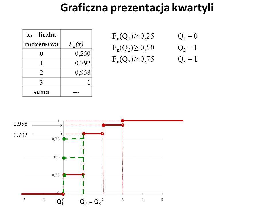 Graficzna prezentacja kwartyli 0,792 0,958 Q1Q1 Q2Q2 = Q 3 x i – liczba rodzeństwa F n (x) 0 0,250 1 0,792 2 0,958 3 1 suma--- F n (Q 1 ) ≥ 0,25 F n (Q 2 ) ≥ 0,50 F n (Q 3 ) ≥ 0,75 Q 1 = 0 Q 2 = 1 Q 3 = 1