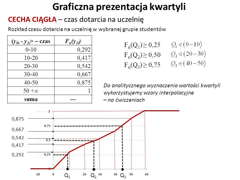 Graficzna prezentacja kwartyli CECHA CIĄGŁA – czas dotarcia na uczelnię 0,292 0,875 Rozkład czasu dotarcia na uczelnię w wybranej grupie studentów (y 0i - y 1i > – czas F n (y 1i ) 0-10 0,292 10-20 0,417 20-30 0,542 30-40 0,667 40-50 0,875 50 +∞ 1 suma--- 0,417 0,667 0,542 F n (Q 1 ) ≥ 0,25 F n (Q 2 ) ≥ 0,50 F n (Q 3 ) ≥ 0,75 Q1Q1 Q2Q2 Q 3 Do analitycznego wyznaczenia wartości kwartyli wykorzystujemy wzory interpolacyjne – na ćwiczeniach