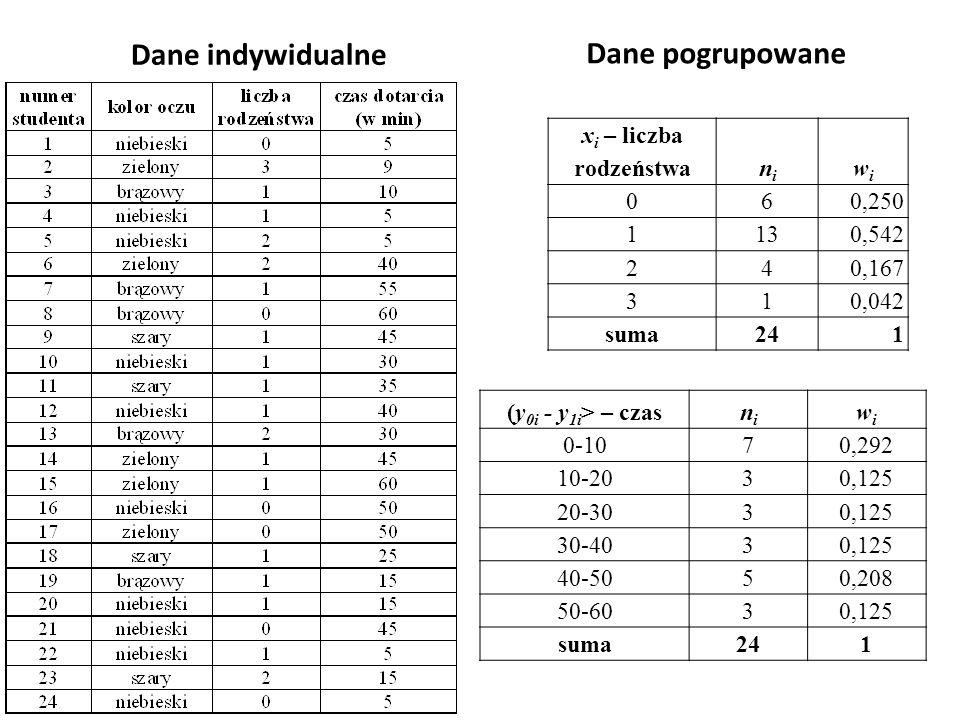 Dane indywidualne Dane pogrupowane (y 0i - y 1i > – czasnini wiwi 0-107 0,292 10-203 0,125 20-303 0,125 30-403 0,125 40-505 0,208 50-603 0,125 suma241 x i – liczba rodzeństwanini wiwi 06 0,250 113 0,542 24 0,167 31 0,042 suma241