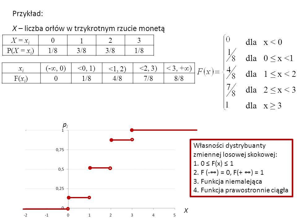 dla x < 0 dla 0 ≤ x <1 dla 1 ≤ x < 2 dla 2 ≤ x < 3 dla x ≥ 3 Własności dystrybuanty zmiennej losowej skokowej: 1.