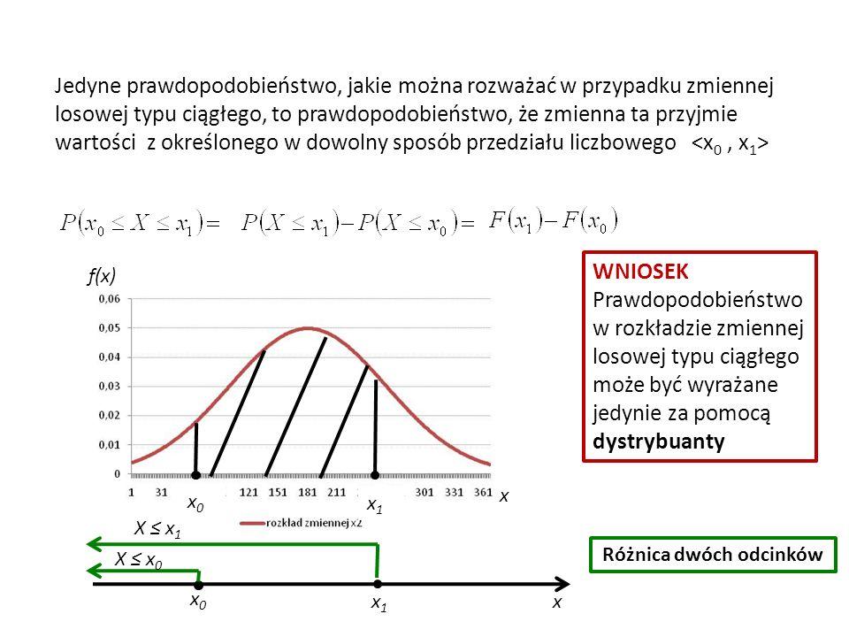 Jedyne prawdopodobieństwo, jakie można rozważać w przypadku zmiennej losowej typu ciągłego, to prawdopodobieństwo, że zmienna ta przyjmie wartości z określonego w dowolny sposób przedziału liczbowego x0x0 x1x1 x0x0 x1x1 x X ≤ x 0 X ≤ x 1 Różnica dwóch odcinków WNIOSEK Prawdopodobieństwo w rozkładzie zmiennej losowej typu ciągłego może być wyrażane jedynie za pomocą dystrybuanty f(x) x