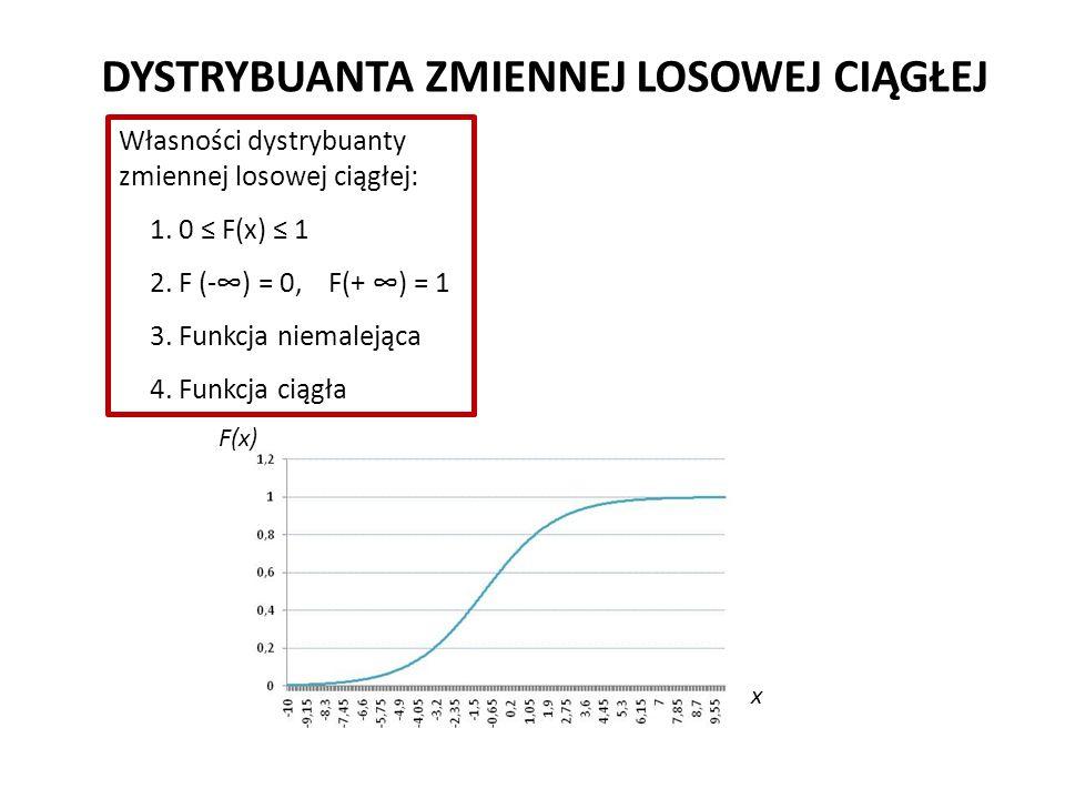 DYSTRYBUANTA ZMIENNEJ LOSOWEJ CIĄGŁEJ F(x) x Własności dystrybuanty zmiennej losowej ciągłej: 1.