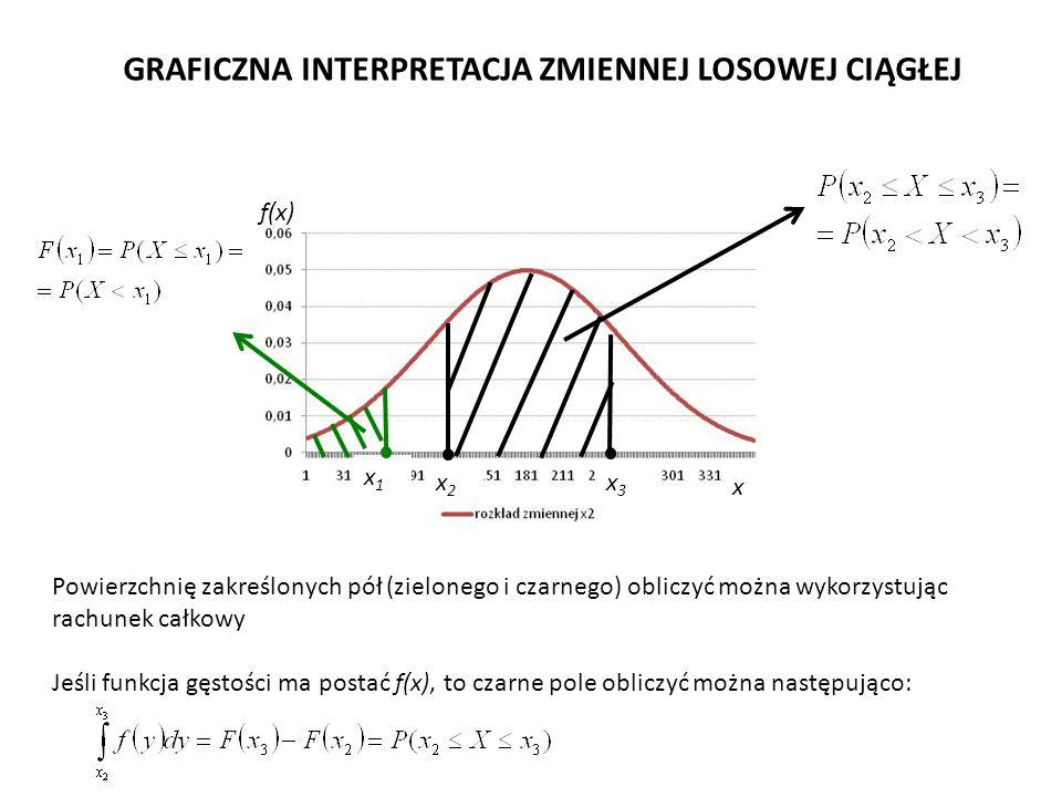 Powierzchnię zakreślonych pół (zielonego i czarnego) obliczyć można wykorzystując rachunek całkowy Jeśli funkcja gęstości ma postać f(x), to czarne pole obliczyć można następująco: GRAFICZNA INTERPRETACJA ZMIENNEJ LOSOWEJ CIĄGŁEJ x2x2 x1x1 f(x) x x3x3