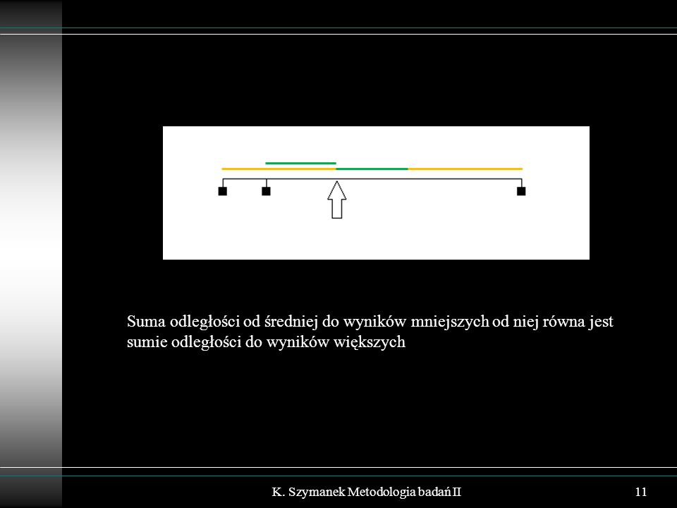K. Szymanek Metodologia badań II11 Suma odległości od średniej do wyników mniejszych od niej równa jest sumie odległości do wyników większych
