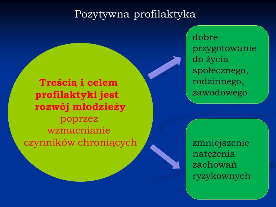 Jak działają czynniki chroniące? Model redukowania ryzyka (Krzysztof Ostaszewski) Czynniki chroniące stanowią swego rodzaju bufor redukujący wpływ czy