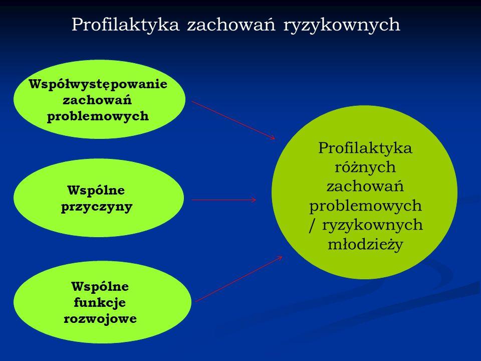 Profilaktyka zachowań ryzykownych Wspólne przyczyny Profilaktyka różnych zachowań problemowych / ryzykownych młodzieży Wspólne funkcje rozwojowe Współwystępowanie zachowań problemowych