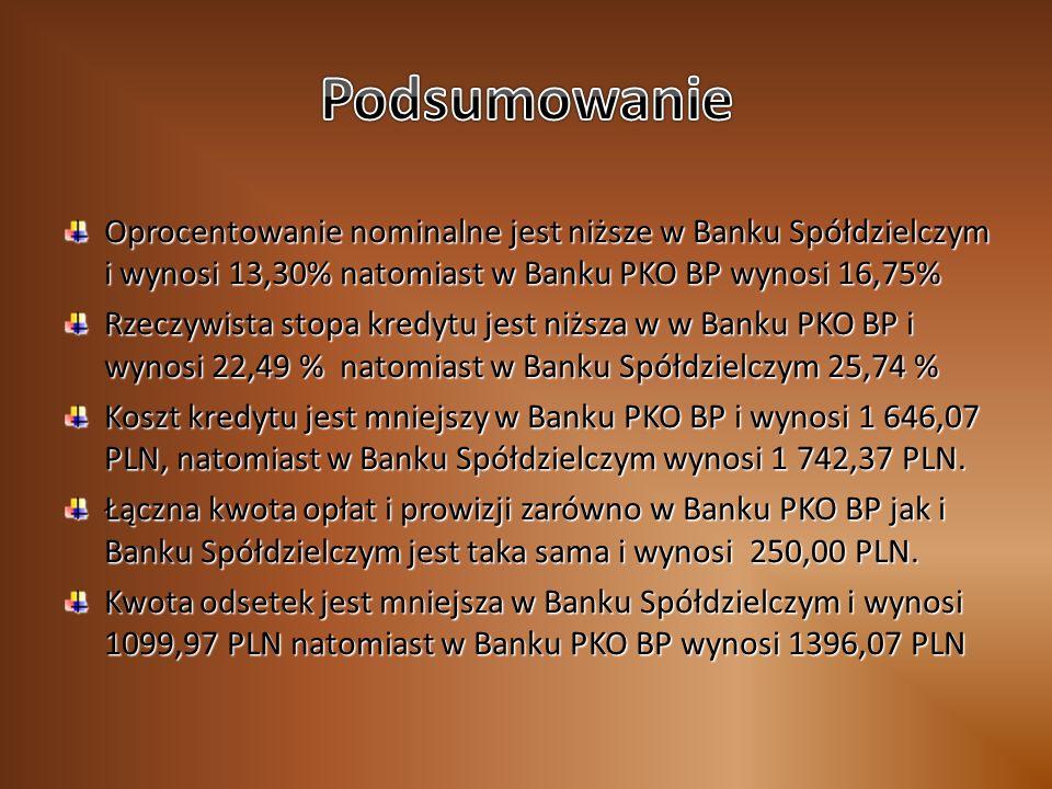 Oprocentowanie nominalne jest niższe w Banku Spółdzielczym i wynosi 13,30% natomiast w Banku PKO BP wynosi 16,75% Rzeczywista stopa kredytu jest niższa w w Banku PKO BP i wynosi 22,49 % natomiast w Banku Spółdzielczym 25,74 % Koszt kredytu jest mniejszy w Banku PKO BP i wynosi 1 646,07 PLN, natomiast w Banku Spółdzielczym wynosi 1 742,37 PLN.
