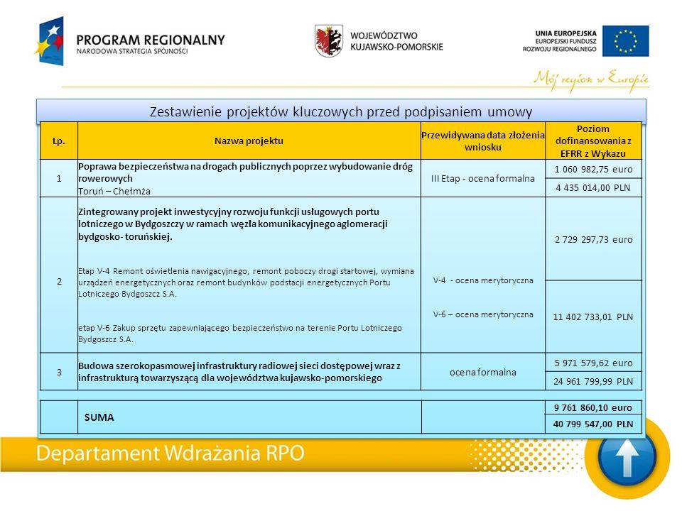 Zestawienie projektów kluczowych przed podpisaniem umowy Lp.Nazwa projektu Przewidywana data złożenia wniosku Poziom dofinansowania z EFRR z Wykazu 1 Poprawa bezpieczeństwa na drogach publicznych poprzez wybudowanie dróg rowerowych Toruń – Chełmża III Etap - ocena formalna 1 060 982,75 euro 4 435 014,00 PLN 2 Zintegrowany projekt inwestycyjny rozwoju funkcji usługowych portu lotniczego w Bydgoszczy w ramach węzła komunikacyjnego aglomeracji bydgosko- toruńskiej.