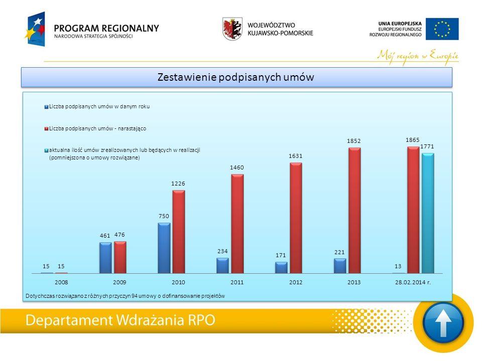 Zestawienie podpisanych umów Dotychczas rozwiązano z różnych przyczyn 94 umowy o dofinansowanie projektów