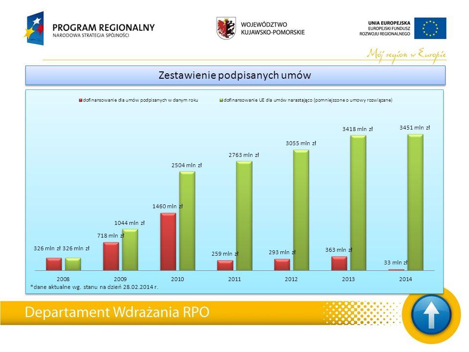 *dane aktualne wg. stanu na dzień 28.02.2014 r. Zestawienie podpisanych umów