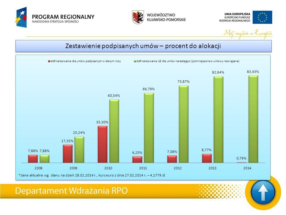 *dane aktualne wg. stanu na dzień 28.02.2014 r., kurs euro z dnia 27.02.2014 r.