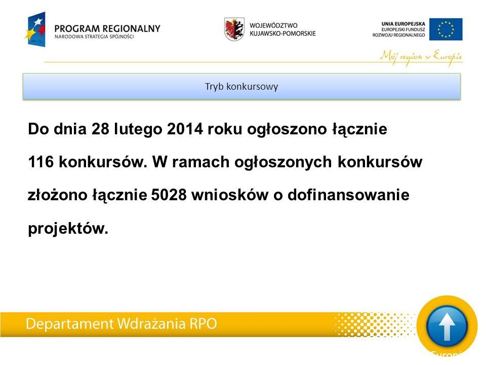 Tryb konkursowy Do dnia 28 lutego 2014 roku ogłoszono łącznie 116 konkursów.
