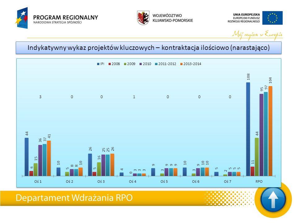 Indykatywny wykaz projektów kluczowych – kontraktacja ilościowo (narastająco) 3 0 0 1 0 0 0