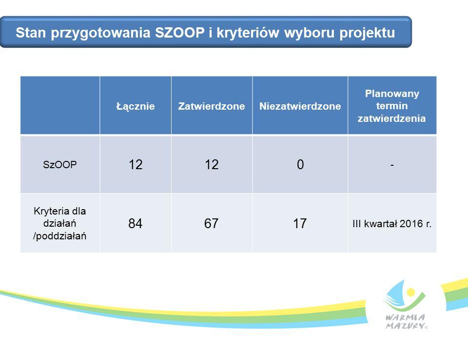 Stan przygotowania SZOOP i kryteriów wyboru projektu ŁącznieZatwierdzoneNiezatwierdzone Planowany termin zatwierdzenia SzOOP 12 0 - Kryteria dla działań /poddziałań 846717 III kwartał 2016 r.