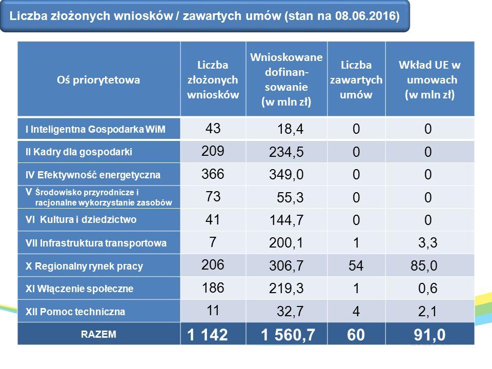 Liczba złożonych wniosków / zawartych umów (stan na 08.06.2016) Oś priorytetowa Liczba złożonych wniosków Wnioskowane dofinan- sowanie (w mln zł) Liczba zawartych umów Wkład UE w umowach (w mln zł) I Inteligentna Gospodarka WiM 43 18,400 II Kadry dla gospodarki 209 234,500 IV Efektywność energetyczna 366 349,000 V Środowisko przyrodnicze i racjonalne wykorzystanie zasobów 73 55,300 VI Kultura i dziedzictwo 41 144,700 VII Infrastruktura transportowa 7 200,113,3 X Regionalny rynek pracy 206 306,75485,0 XI Włączenie społeczne 186 219,310,6 XII Pomoc techniczna 11 32,742,1 RAZEM 1 1421 560,76091,0