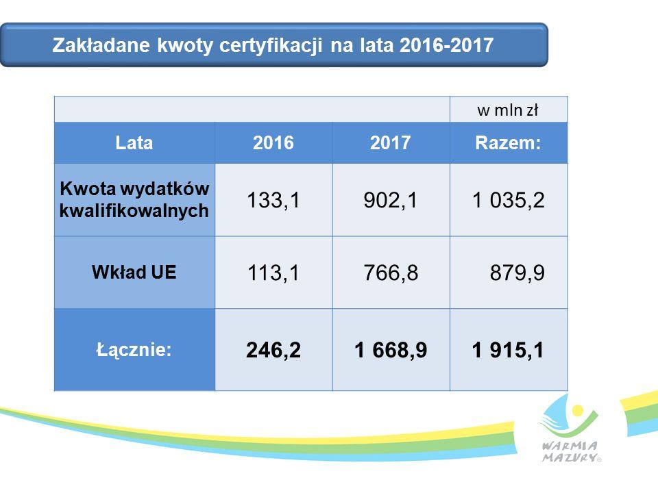 w mln zł Lata20162017Razem: Kwota wydatków kwalifikowalnych 133,1902,11 035,2 Wkład UE 113,1766,8 879,9 Łącznie: 246,21 668,91 915,1 Zakładane kwoty certyfikacji na lata 2016-2017