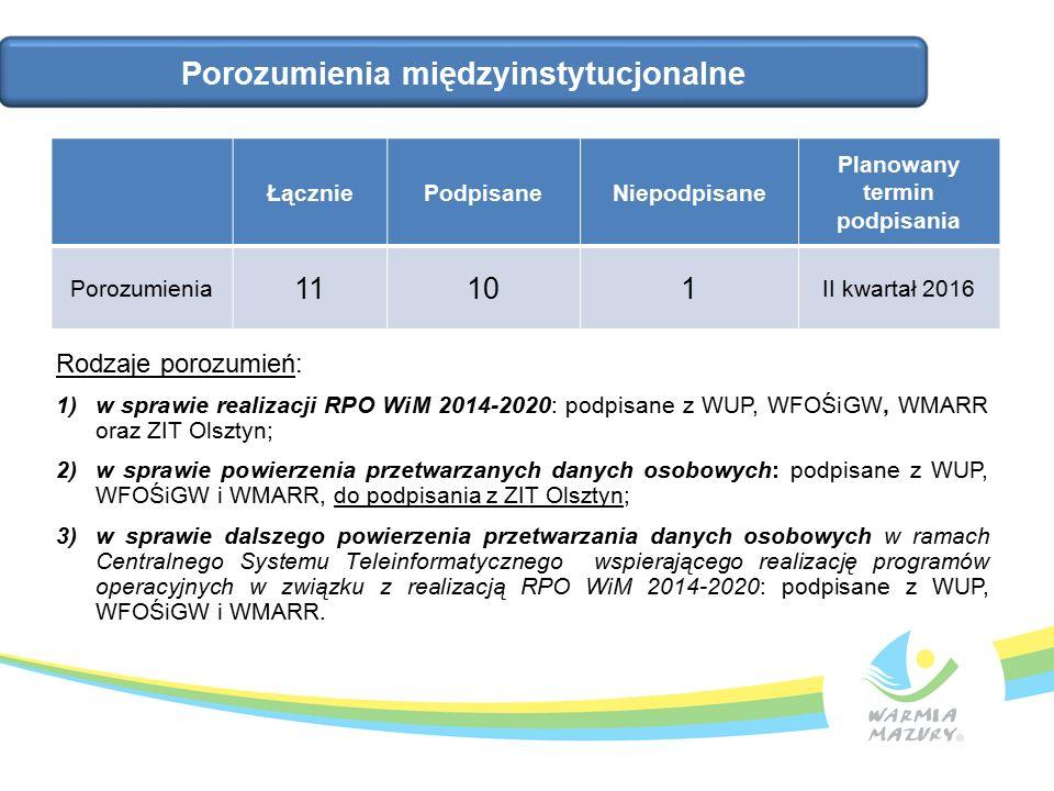Porozumienia międzyinstytucjonalne ŁączniePodpisaneNiepodpisane Planowany termin podpisania Porozumienia 11101 II kwartał 2016 Rodzaje porozumień: 1)w sprawie realizacji RPO WiM 2014-2020: podpisane z WUP, WFOŚiGW, WMARR oraz ZIT Olsztyn; 2)w sprawie powierzenia przetwarzanych danych osobowych: podpisane z WUP, WFOŚiGW i WMARR, do podpisania z ZIT Olsztyn; 3)w sprawie dalszego powierzenia przetwarzania danych osobowych w ramach Centralnego Systemu Teleinformatycznego wspierającego realizację programów operacyjnych w związku z realizacją RPO WiM 2014-2020: podpisane z WUP, WFOŚiGW i WMARR.