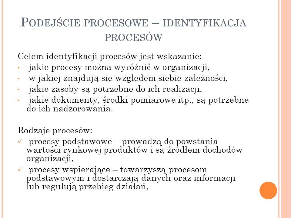 P ODEJŚCIE PROCESOWE – IDENTYFIKACJA PROCESÓW Celem identyfikacji procesów jest wskazanie: jakie procesy można wyróżnić w organizacji, w jakiej znajdują się względem siebie zależności, jakie zasoby są potrzebne do ich realizacji, jakie dokumenty, środki pomiarowe itp., są potrzebne do ich nadzorowania.