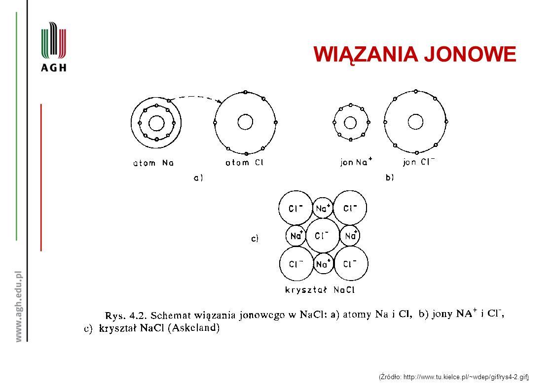 WIĄZANIA JONOWE (Źródło: http://www.tu.kielce.pl/~wdep/gif/rys4-2.gif)